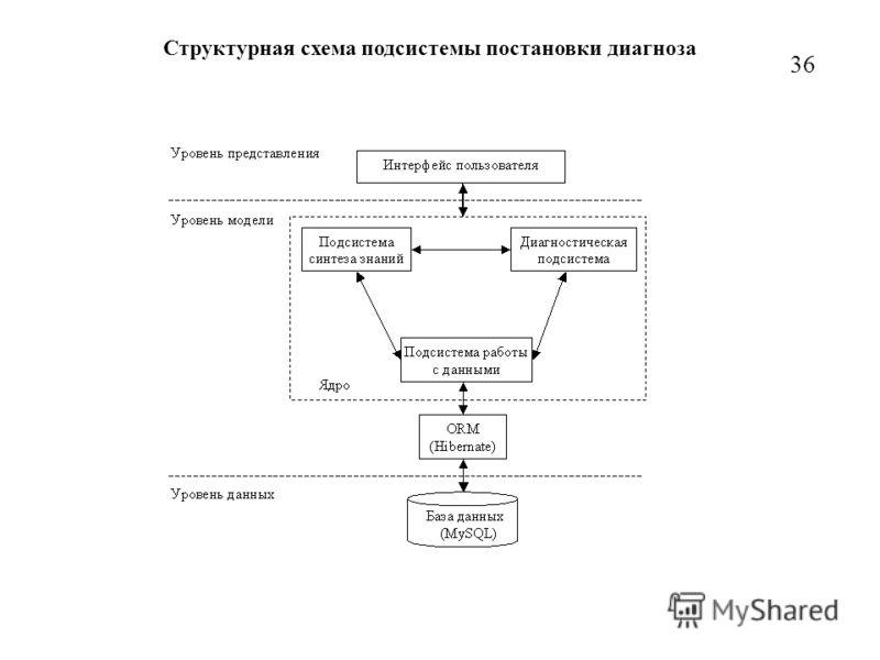 Структурная схема подсистемы постановки диагноза 3636