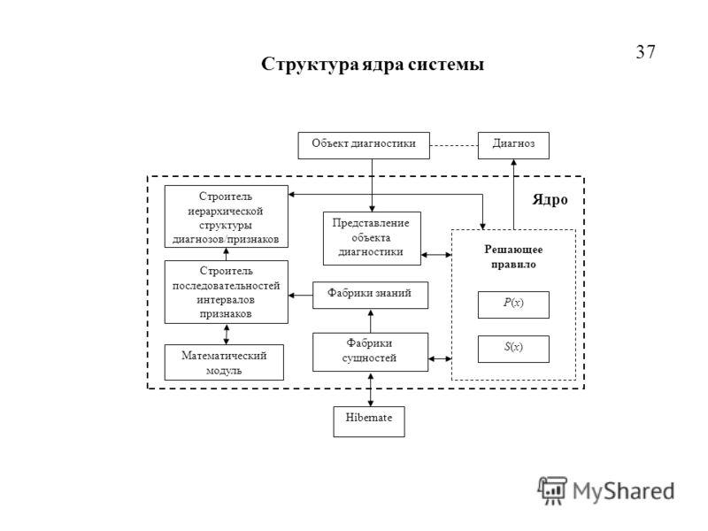 Hibernate Математический модуль Фабрики сущностей Фабрики знаний Строитель последовательностей интервалов признаков Решающее правило Строитель иерархической структуры диагнозов/признаков Представление объекта диагностики Диагноз P(x)P(x) S(x)S(x) Ядр