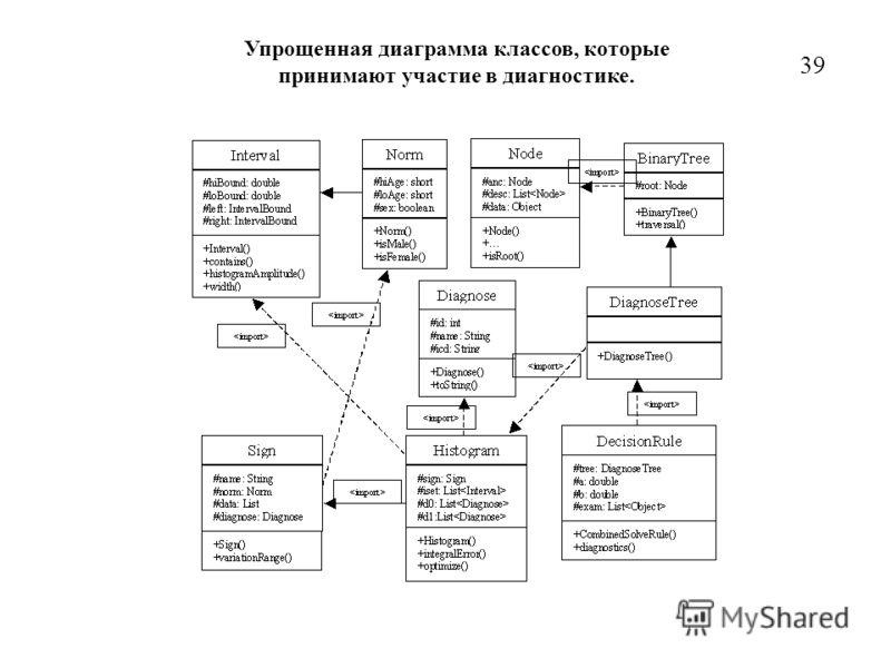 39 Упрощенная диаграмма классов, которые принимают участие в диагностике.