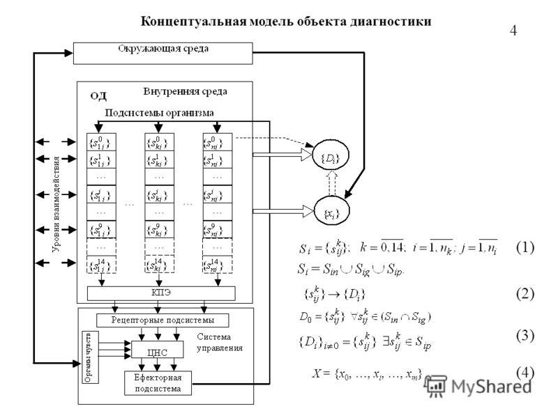 Концептуальная модель объекта диагностики 4 X = {x 0, …, x i, …, x m } (1) (2) (4) (3)