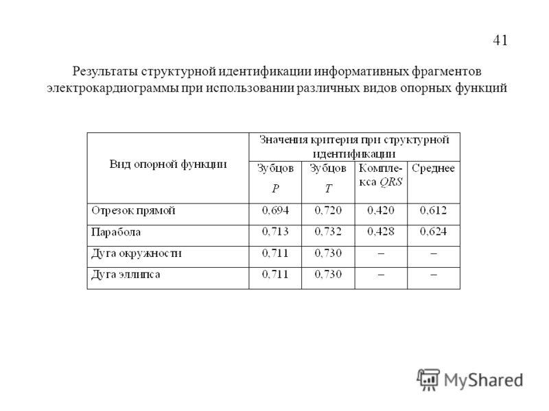Результаты структурной идентификации информативных фрагментов электрокардиограммы при использовании различных видов опорных функций 41