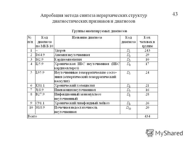 43 Апробация метода синтеза иерархических структур диагностических признаков и диагнозов