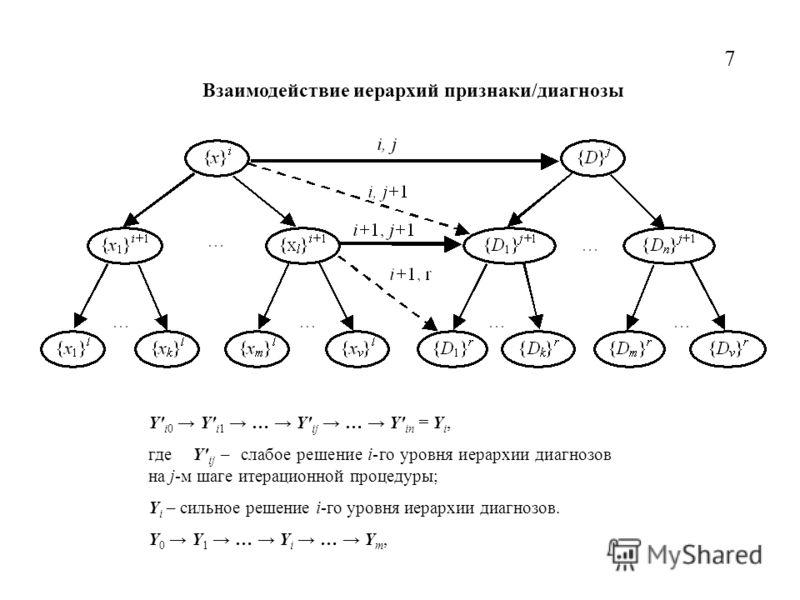 Взаимодействие иерархий признаки/диагнозы 7 Y' i0 Y' i1 … Y' ij … Y' in = Y i, где Y' ij – слабое решение i-го уровня иерархии диагнозов на j-м шаге итерационной процедуры; Y i – сильное решение i-го уровня иерархии диагнозов. Y 0 Y 1 … Y i … Y m,