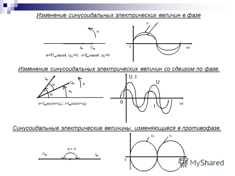 Изменение синусоидальных электрических величин в фазе Изменение синусоидальных электрических величин со сдвигом по фазе. Синусоидальные электрические величины, изменяющиеся в противофазе.