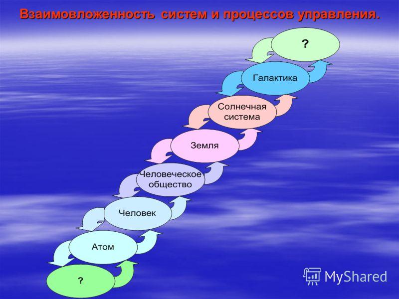 Взаимовложенность систем и процессов управления.