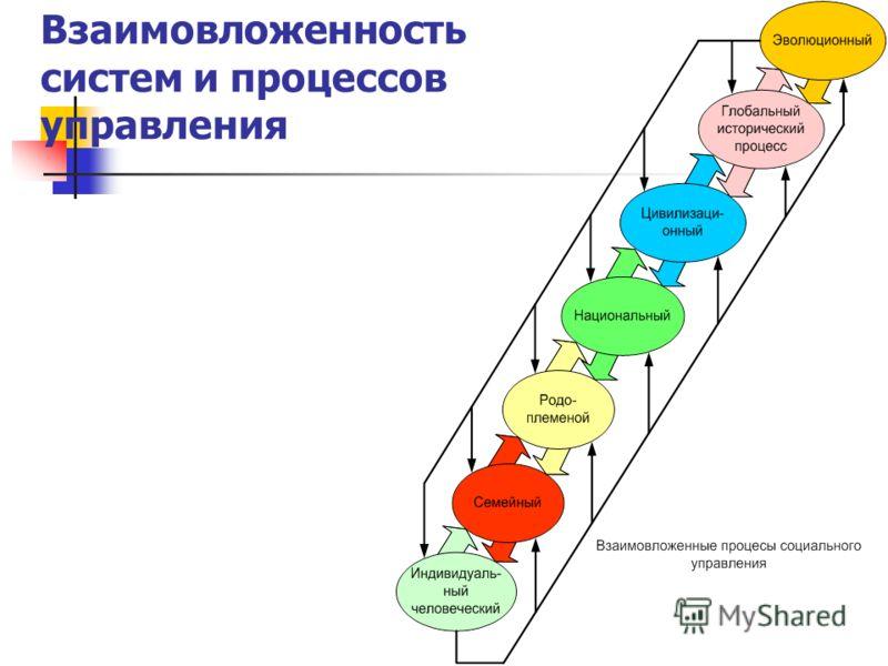 Взаимовложенность систем и процессов управления