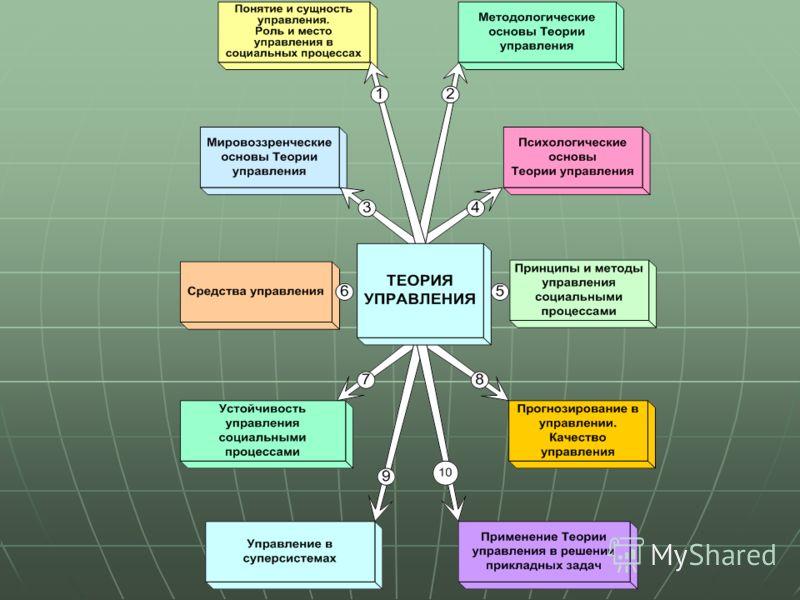 Процессуально-содержательный аспект управления менеджмент шпаргалки