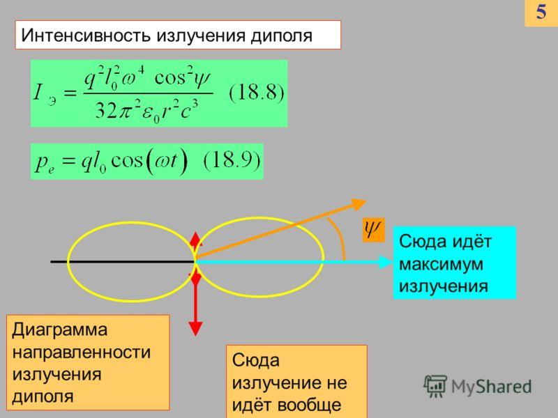 5 Интенсивность излучения диполя Диаграмма направленности излучения диполя Сюда идёт максимум излучения Сюда излучение не идёт вообще