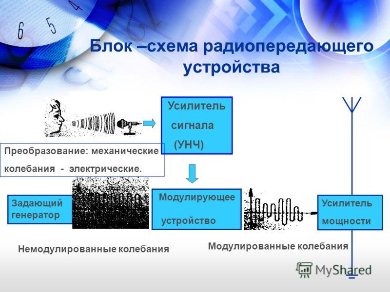 Блок –схема радиопередающего устройства Усилитель сигнала (УНЧ) Модулирующее устройство Задающий генератор Усилитель мощности Преобразование: механические колебания - электрические. Немодулированные колебания Модулированные колебания