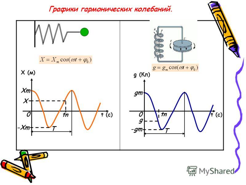 Графики гармонических колебаний. Х (м) t (c) g (Кл) t (c) ХmХm -Хm 00 tn Х gm -gm g Т Т