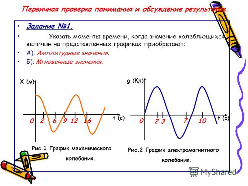 Первичная проверка понимания и обсуждение результатов. Задание 1. Указать моменты времени, когда значение колеблющихся величин на представленных графиках приобретают: А). Амплитудные значения. Б). Мгновенные значения. Х (м) t (c) 0 0 g (Кл) Рис.1 Гра