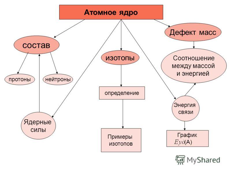 протоны Соотношение между массой и энергией Атомное ядро состав нейтроны Ядерные силы изотопы определение Примеры изотопов График (А) Энергия связи Дефект масс