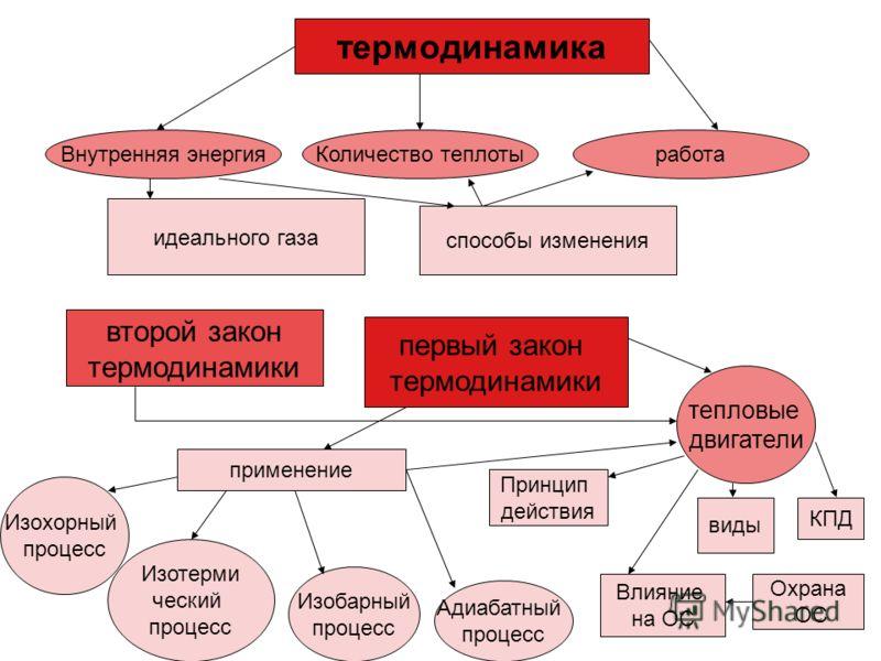 термодинамика Изохорный процесс Изобарный процесс Изотерми ческий процесс Адиабатный процесс Влияние на ОС Внутренняя энергияКоличество теплотыработа идеального газа способы изменения второй закон термодинамики первый закон термодинамики тепловые дви
