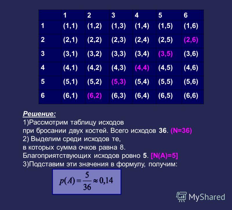 Решение: 1)Рассмотрим таблицу исходов при бросании двух костей. Всего исходов 36. (N=36) 2) Выделим среди исходов те, в которых сумма очков равна 8. Благоприятствующих исходов ровно 5. [N(A)=5] 3)Подставим эти значения в формулу, получим: 123456 1(1,