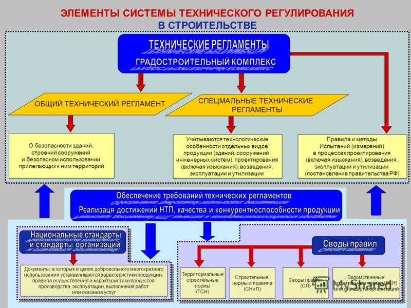 Указатель технических документов регламентирующих обеспечение безопасной
