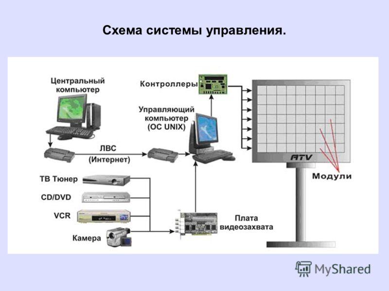 Схема системы управления.