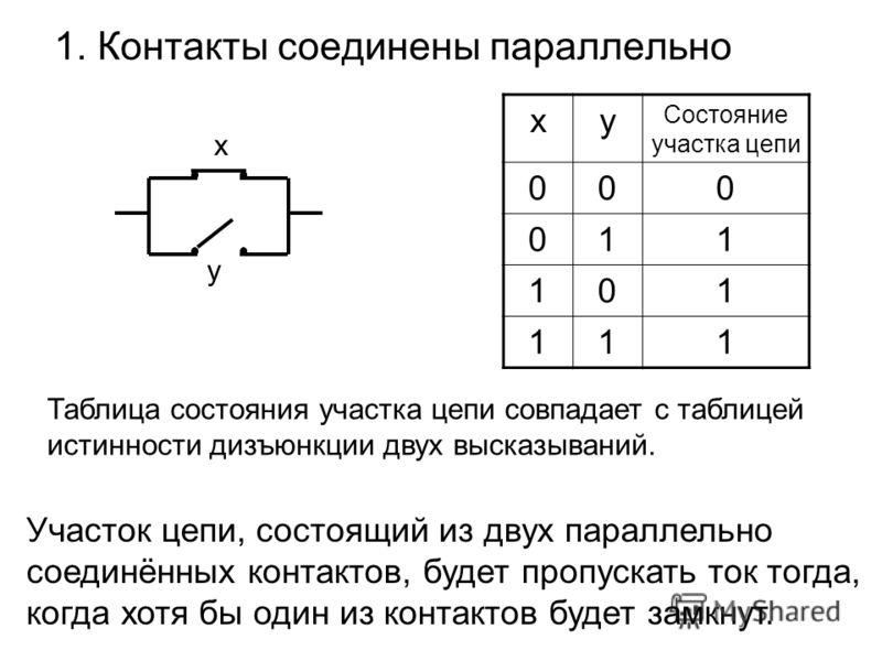 1. Контакты соединены параллельно х y xy Состояние участка цепи 000 011 101 111 Таблица состояния участка цепи совпадает с таблицей истинности дизъюнкции двух высказываний. Участок цепи, состоящий из двух параллельно соединённых контактов, будет проп
