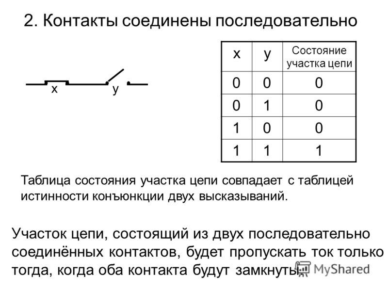 2. Контакты соединены последовательно хy xy Состояние участка цепи 000 010 100 111 Таблица состояния участка цепи совпадает с таблицей истинности конъюнкции двух высказываний. Участок цепи, состоящий из двух последовательно соединённых контактов, буд