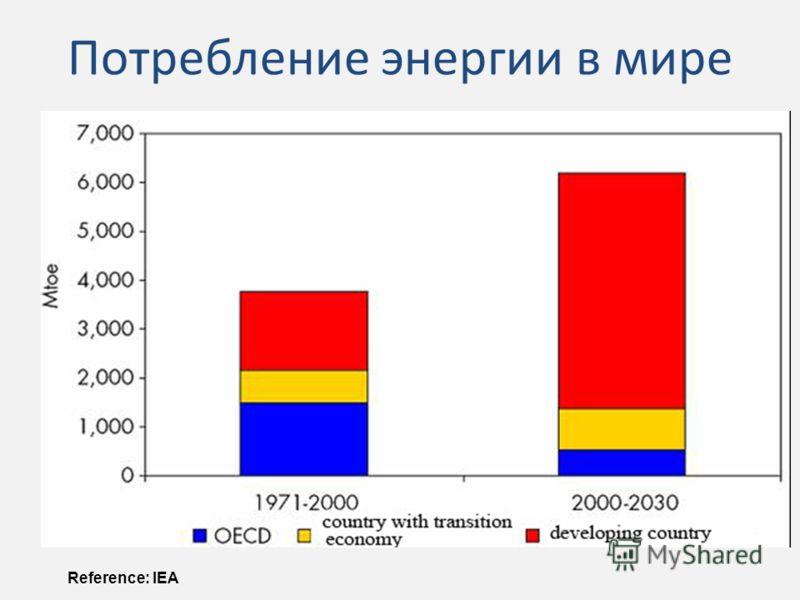 Потребление энергии в мире Reference: IEA