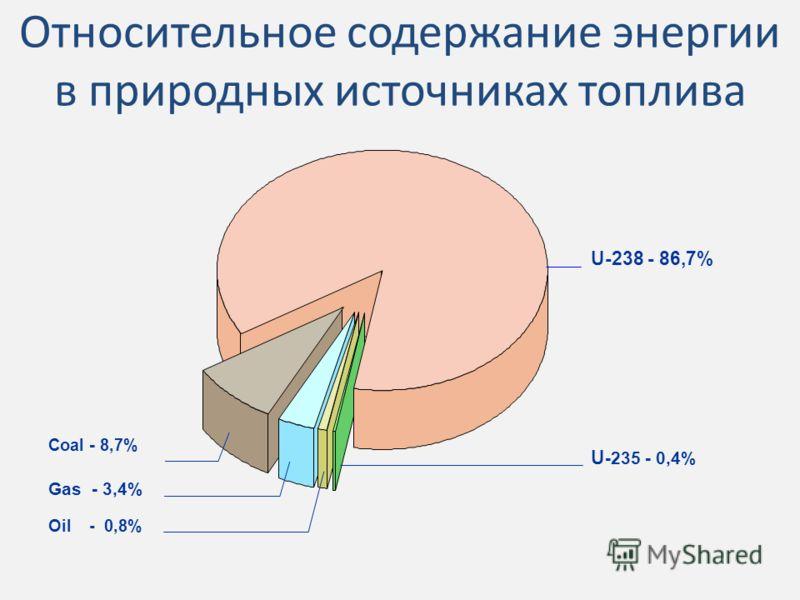 Относительное содержание энергии в природных источниках топлива Coal - 8,7% U-238 - 86,7% Gas - 3,4% Oil - 0,8% U -235 - 0,4%