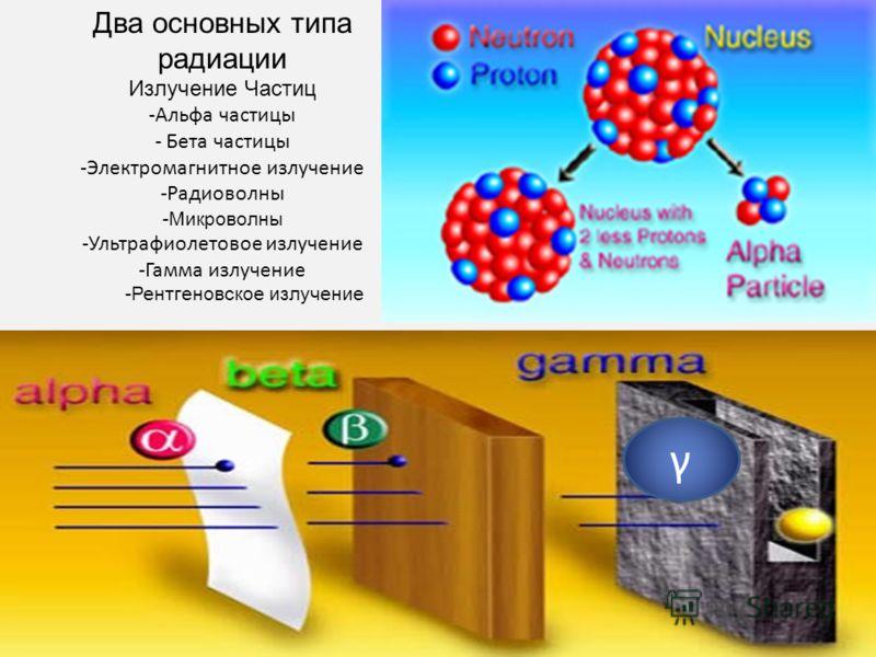 Два основных типа радиации Излучение Частиц -Альфа частицы - Бета частицы -Электромагнитное излучение -Радиоволны -Микроволны -Ультрафиолетовое излучение -Гамма излучение -Рентгеновское излучение γ
