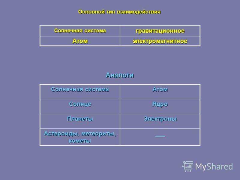 Основной тип взаимодействия Аналоги Солнечная система гравитационное Атомэлектромагнитное АтомСолнцеЯдро ПланетыЭлектроны Астероиды, метеориты, кометы ___