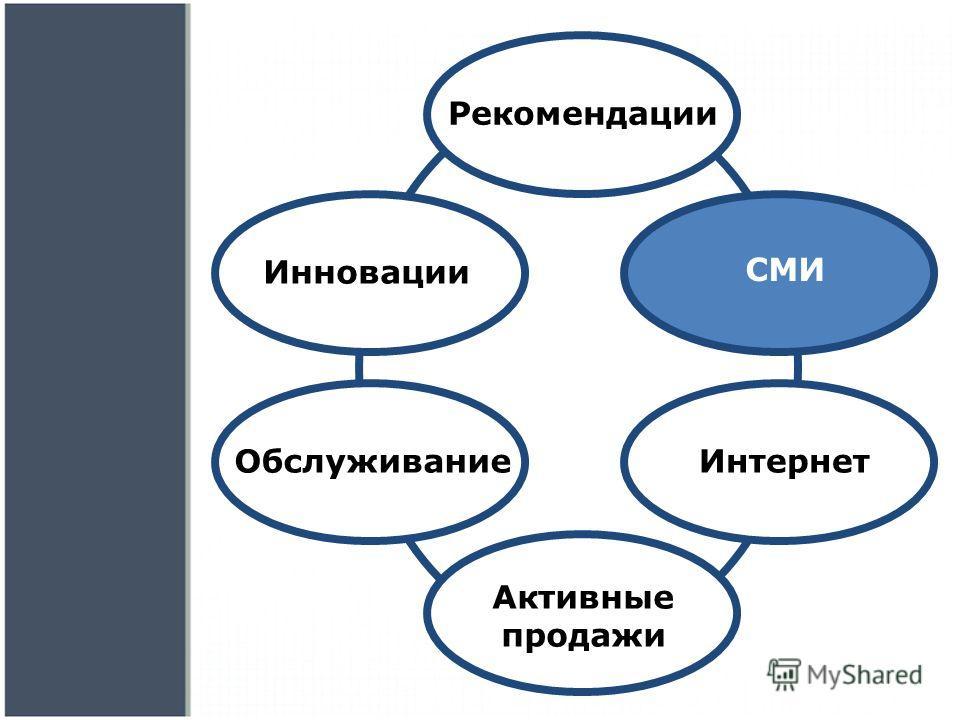 Рекомендации СМИ Интернет Активные продажи Обслуживание Инновации