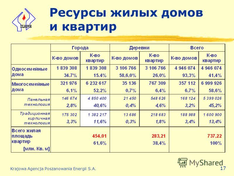Krajowa Agencja Poszanowania Energii S.A. 17 Ресурсы жилых домов и квартир
