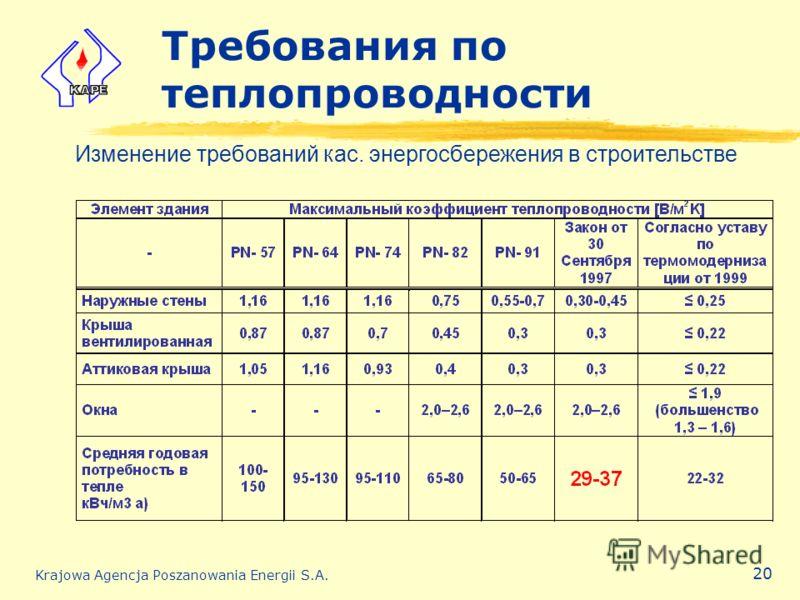 Krajowa Agencja Poszanowania Energii S.A. 20 Требования по теплопроводности Изменение требований кас. энергосбережения в строительстве