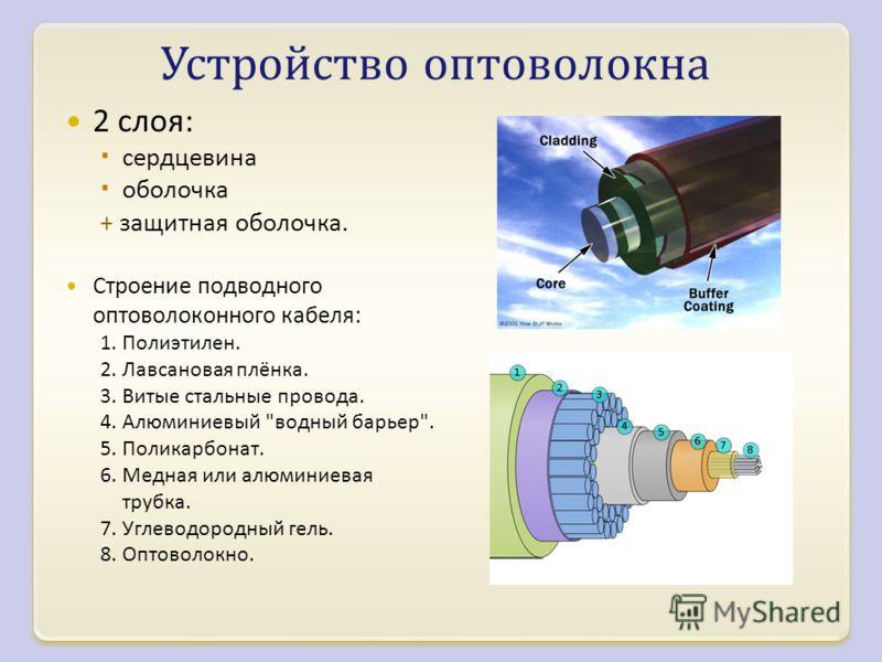 Устройство оптоволокна 2 слоя : сердцевина оболочка + защитная оболочка. Строение подводного оптоволоконного кабеля : 1. Полиэтилен. 2. Лавсановая плёнка. 3. Витые стальные провода. 4. Алюминиевый