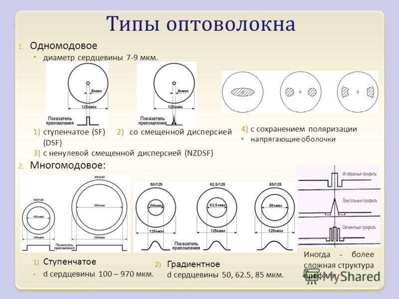 1. Одномодовое диаметр сердцевины 7-9 мкм. 1)ступенчатое ( SF ) 2) со смещенной дисперсией (DSF) 3)с ненулевой смещенной дисперсией (NZDSF) 2. Многомодовое : 1) Ступенчатое d сердцевины 100 – 970 мкм. Типы оптоволокна Иногда - более сложная структура