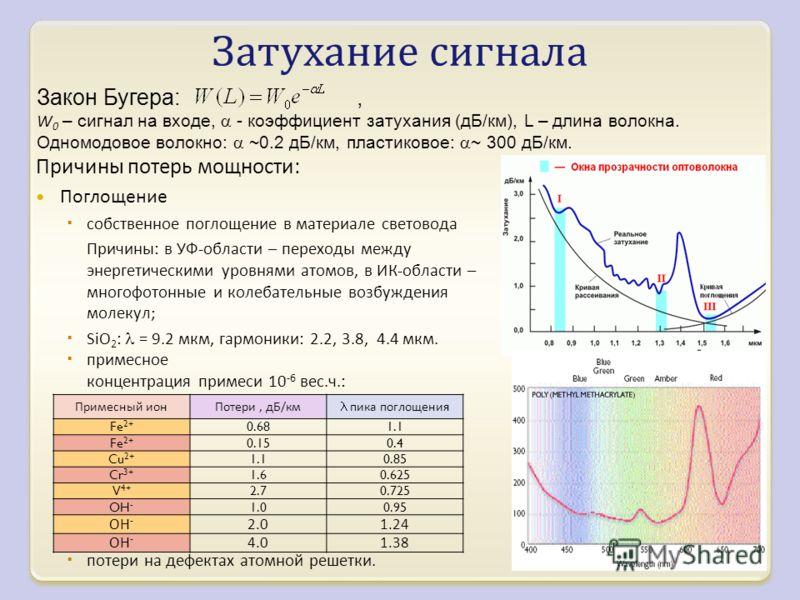 Закон Бугера:, W 0 – сигнал на входе, - коэффициент затухания (дБ/км), L – длина волокна. Одномодовое волокно: ~0.2 дБ/км, пластиковое: ~ 300 дБ/км. Затухание сигнала Причины потерь мощности : Поглощение собственное поглощение в материале световода П