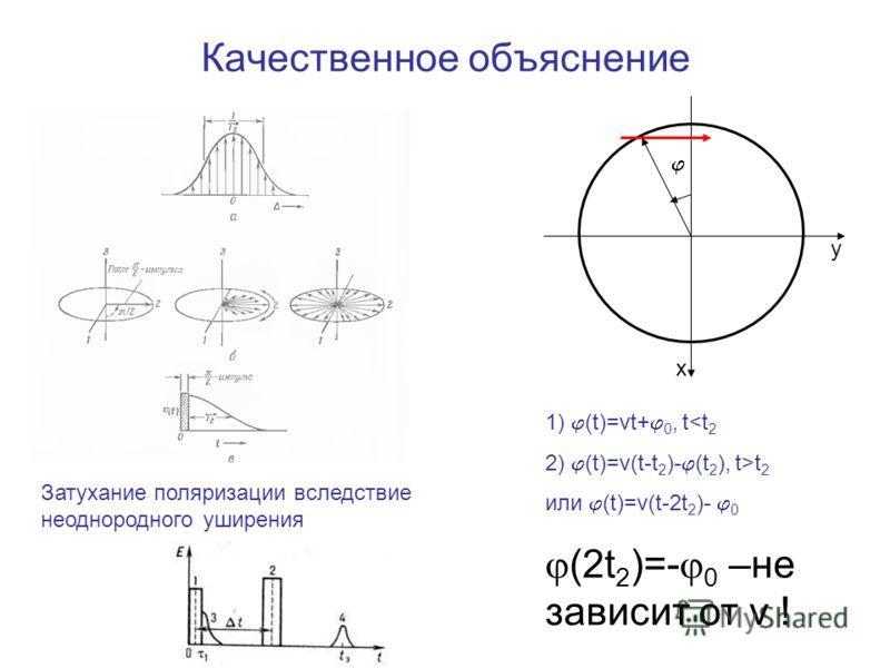 Качественное объяснение Затухание поляризации вследствие неоднородного уширения 1) (t)=vt+ 0, tt 2 или (t)=v(t-2t 2 )- 0 (2t 2 )=- 0 –не зависит от v ! x y