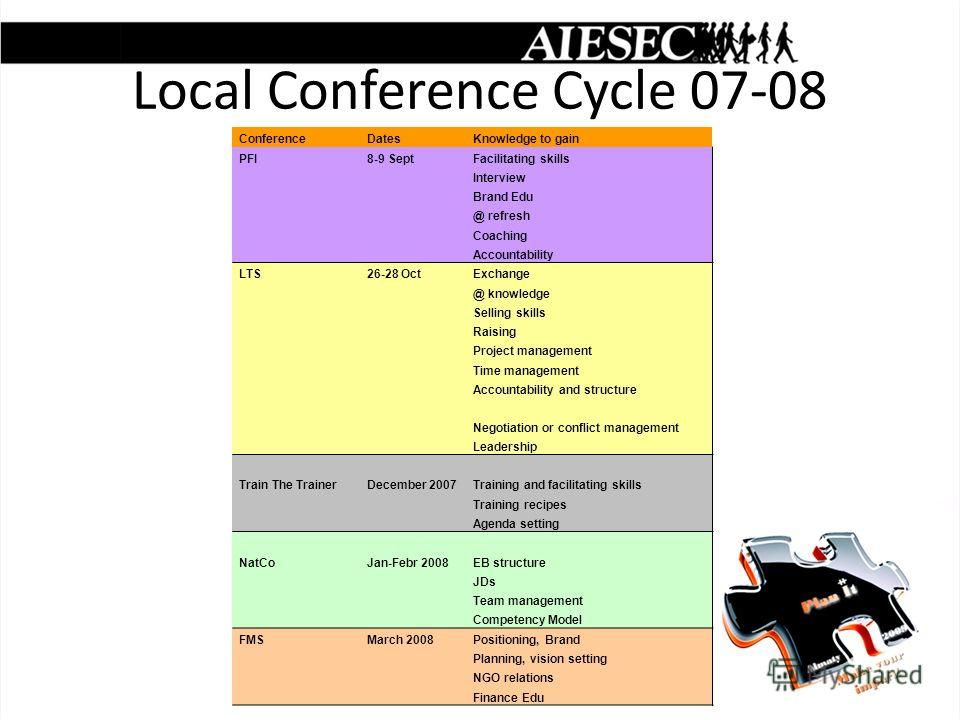 Local Conference Cycle 07-08 ConferenceDatesKnowledge to gain PFI8-9 SeptFacilitating skills Interview Brand Edu @ refresh Coaching Accountability LTS26-28 OctExchange @ knowledge Selling skills Raising Project management Time management Accountabili