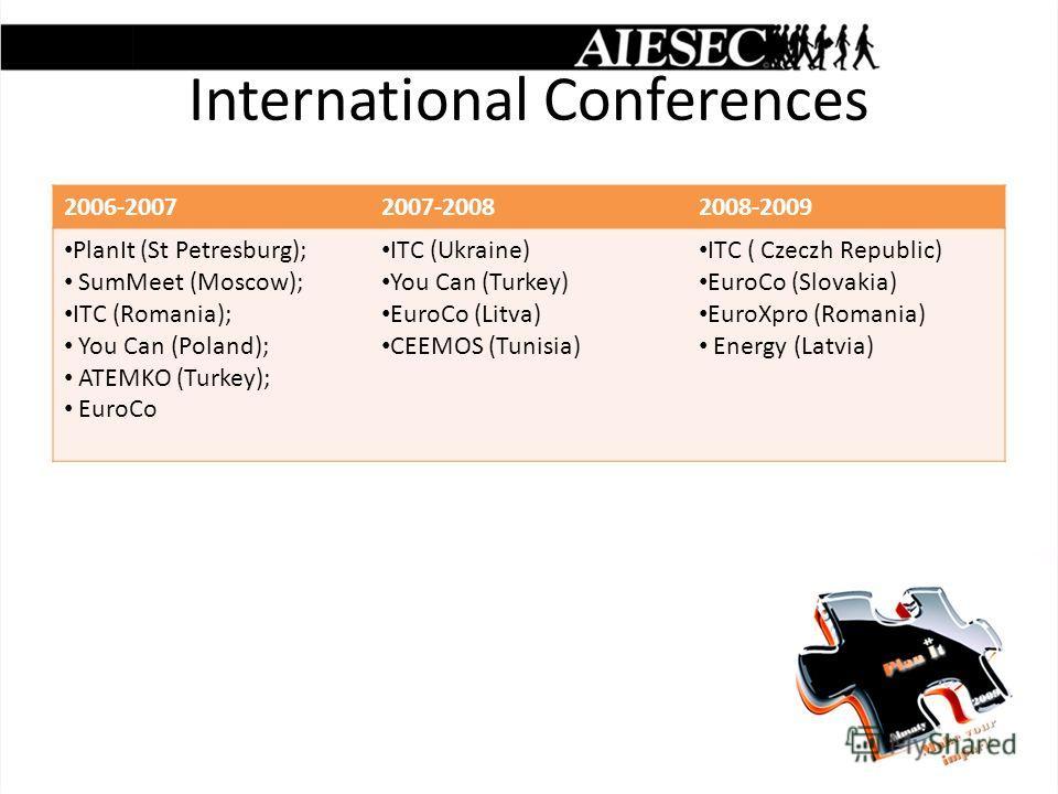 International Conferences 2006-20072007-20082008-2009 PlanIt (St Petresburg); SumMeet (Moscow); ITC (Romania); You Can (Poland); ATEMKO (Turkey); EuroCo ITC (Ukraine) You Can (Turkey) EuroCo (Litva) CEEMOS (Tunisia) ITC ( Czeczh Republic) EuroCo (Slo