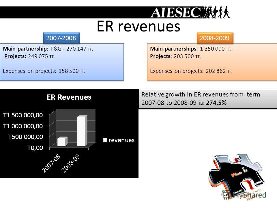 ER revenues Main partnership: P&G - 270 147 тг. Projects: 249 075 тг. Expenses on projects: 158 500 тг. Main partnership: P&G - 270 147 тг. Projects: 249 075 тг. Expenses on projects: 158 500 тг. 2007-2008 Main partnerships: 1 350 000 тг. Projects: 2