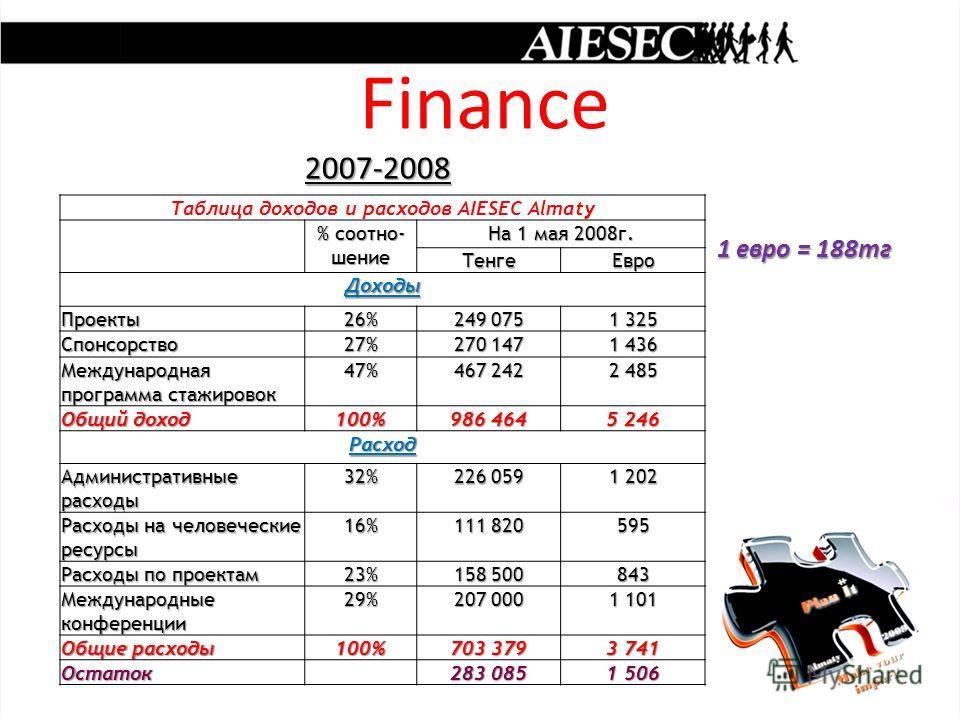 Finance 2007-2008 2007-2008 1 евро = 188тг 1 евро = 188тг Таблица доходов и расходов AIESEC Almaty % соотно- шение На 1 мая 2008г. ТенгеЕвро Доходы Проекты26% 249 075 1 325 Спонсорство27% 270 147 1 436 Международная программа стажировок 47% 467 242 2
