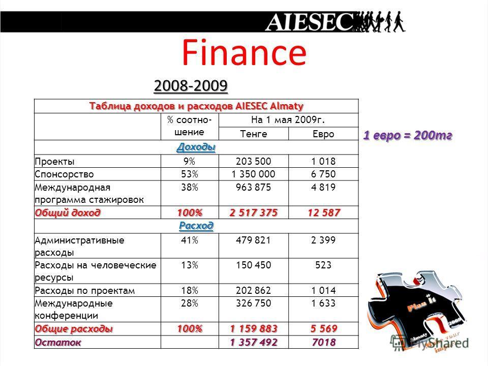 Finance 2008-2009 2008-2009 1 евро = 200тг 1 евро = 200тг Таблица доходов и расходов AIESEC Almaty % соотно- шение На 1 мая 2009г. ТенгеЕвро Доходы Проекты9%203 5001 018 Спонсорство53%1 350 0006 750 Международная программа стажировок 38%963 8754 819