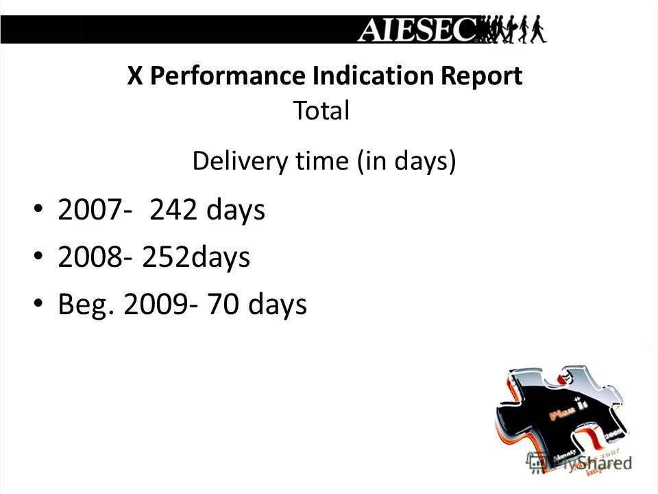 X Performance Indication Report Total 2007- 242 days 2008- 252days Beg. 2009- 70 days Delivery time (in days)