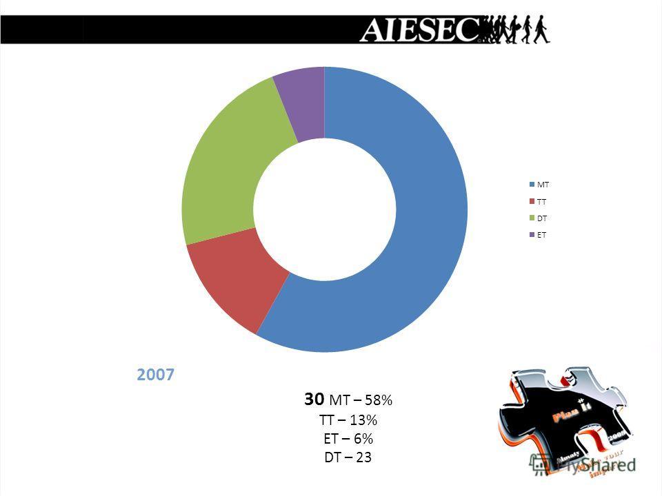 2007 30 MT – 58% TT – 13% ET – 6% DT – 23