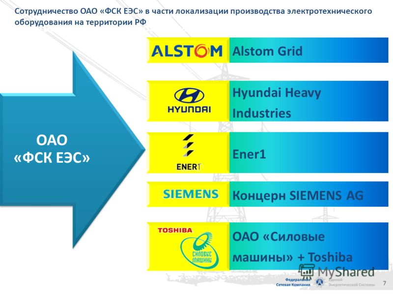 6 ОАО «ФСК ЕЭС» ОАО «ФСК ЕЭС» Toshiba Corp. Mitsubishi Electric Corp. J-Power Systems Corp. Энергоэффективная подстанция Энергоэффективный транспорт Энергоэффективное здание 6 ОАО «ФСК ЕЭС» за 2010-2011 гг. регулярно проводит совещания, технические с