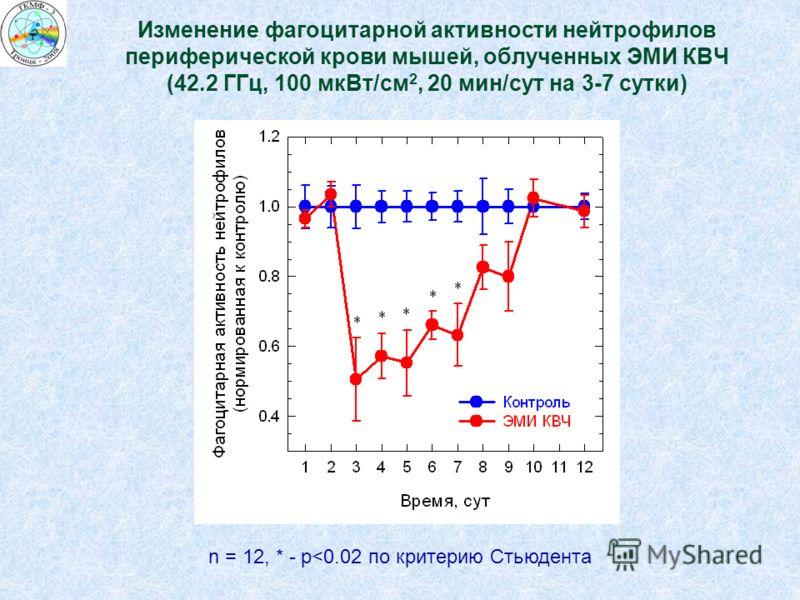Изменение фагоцитарной активности нейтрофилов периферической крови мышей, облученных ЭМИ КВЧ (42.2 ГГц, 100 мкВт/см 2, 20 мин/сут на 3-7 сутки) n = 12, * - р