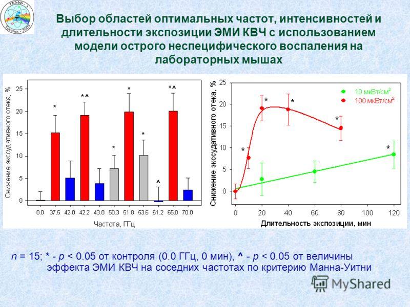 n = 15; * - p < 0.05 от контроля (0.0 ГГц, 0 мин), ^ - p < 0.05 от величины эффекта ЭМИ КВЧ на соседних частотах по критерию Манна-Уитни Выбор областей оптимальных частот, интенсивностей и длительности экспозиции ЭМИ КВЧ с использованием модели остро