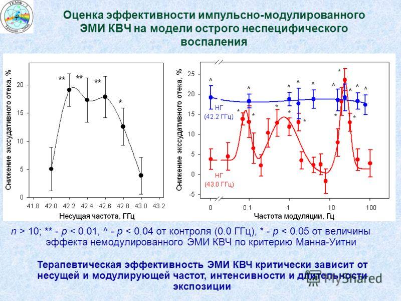 n > 10; ** - p < 0.01, ^ - p < 0.04 от контроля (0.0 ГГц), * - p < 0.05 от величины эффекта немодулированного ЭМИ КВЧ по критерию Манна-Уитни Оценка эффективности импульсно-модулированного ЭМИ КВЧ на модели острого неспецифического воспаления Терапев