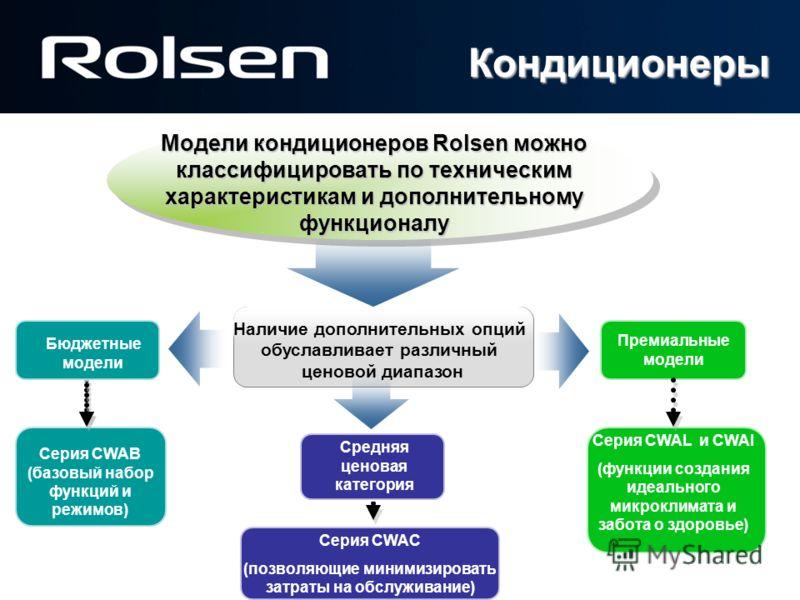 Наличие дополнительных опций обуславливает различный ценовой диапазон Средняя ценовая категория Модели кондиционеров Rolsen можно классифицировать по техническим характеристикам и дополнительному функционалу Серия CWAC (позволяющие минимизировать зат