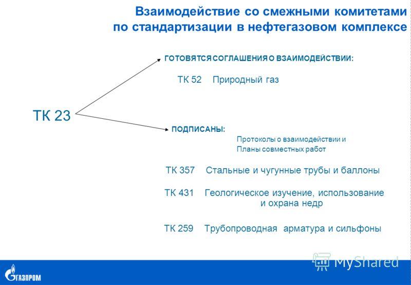 Взаимодействие со смежными комитетами по стандартизации в нефтегазовом комплексе ГОТОВЯТСЯ СОГЛАШЕНИЯ О ВЗАИМОДЕЙСТВИИ: ТК 52 Природный газ ТК 23 ПОДПИСАНЫ: Протоколы о взаимодействии и Планы совместных работ ТК 357 Стальные и чугунные трубы и баллон