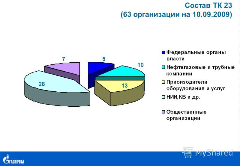 Состав ТК 23 (63 организации на 10.09.2009) 5 2828 10 7 1313