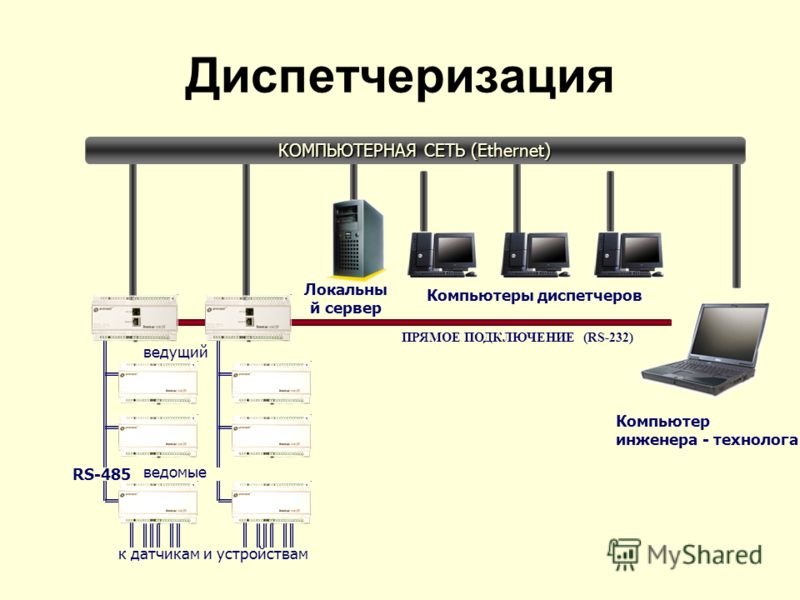 к датчикам и устройствам Диспетчеризация КОМПЬЮТЕРНАЯ СЕТЬ (Ethernet) ведущий ведомые Компьютер инженера - технолога Компьютеры диспетчеров RS-485 ПРЯМОЕ ПОДКЛЮЧЕНИЕ (RS-232) Локальный сервер Диспетчеризация