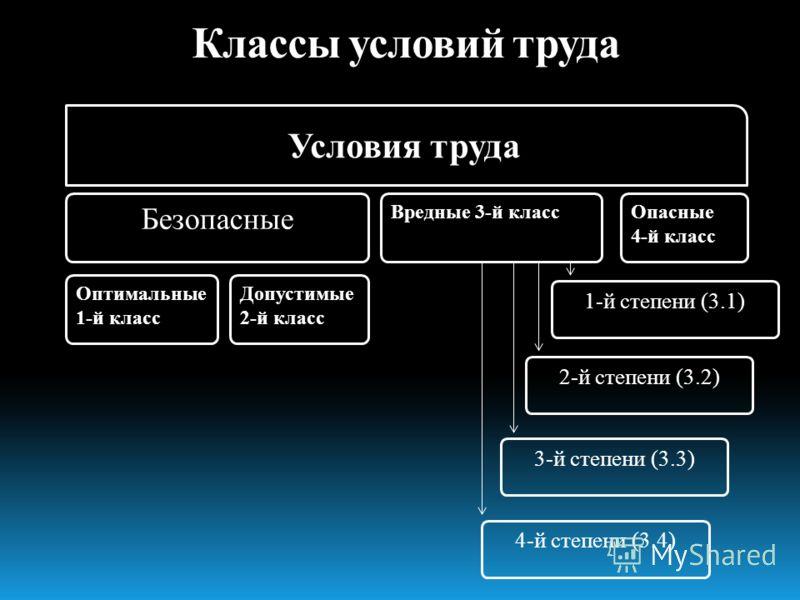 Классы условий труда Оптимальные 1-й класс Безопасные Вредные 3-й классОпасные 4-й класс Допустимые 2-й класс 1-й степени (3.1) 2-й степени (3.2) 3-й степени (3.3) 4-й степени (3.4) Условия труда