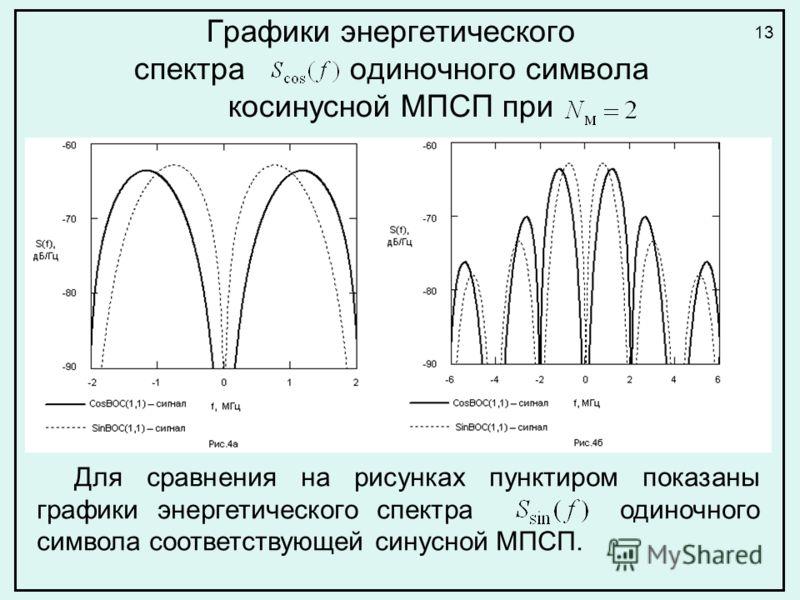 Графики энергетического спектра одиночного символа косинусной МПСП при Для сравнения на рисунках пунктиром показаны графики энергетического спектра одиночного символа соответствующей синусной МПСП. 13